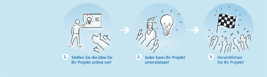 Crowdfunding Mainzer Volksbank